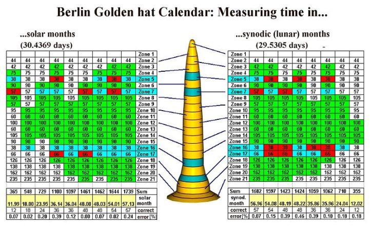 Wikipedia Image Berlin Gold Hat Calendar